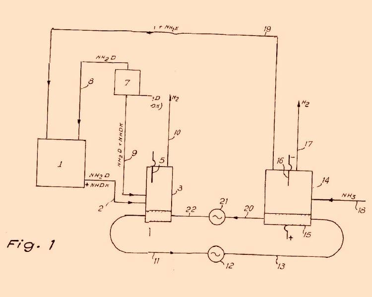 Compuestos de nitrógeno : Patentados.com