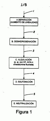 PROCEDIMIENTO MEJORADOS PARA PREPARAR TENSIOACTIVOS DE AQUILBENCENOSULFONATO Y PRODUCTOS QUE CONTIENEN DICHOS TENSIOACTIVOS.