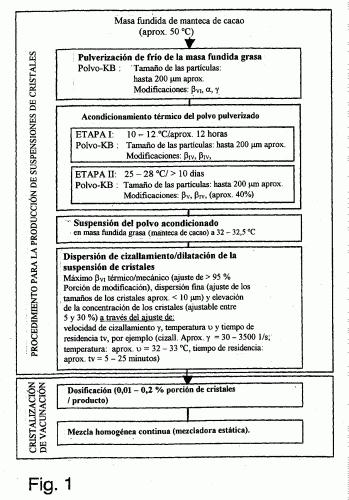 PROCEDIMIENTO PARA LA OBTENCION DE SUSPENSIONES DE CRISTALES DE INOCULACION BASADAS EN FUSIONES GRASAS.