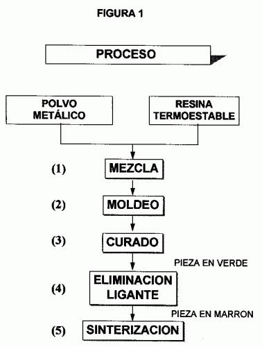 PROCESO DE FABRICACION DE PIEZAS METALICAS A PARTIR DE POLVOS METALICOS EMPLEANDO RESINAS ACRILICAS TERMOESTABLES COMO LIGANTE.