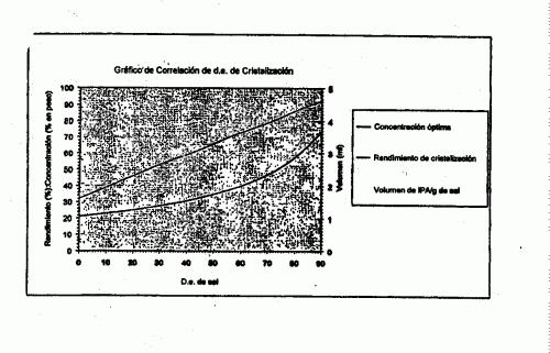 CATALIZADORES QUIRALES PARA ACILACION ASIMETRICA Y TRANSFORMACIONES AFINES.