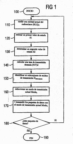 ALGORITMO ROBUSTO PARA SELECCIONAR UN MODO DE TRANSMISION EN UN SISTEMA HIPERLAN/2.