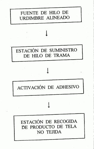 APARATO Y METODO PARA FABRICAR TELA COMPUESTA NO TEJIDA.