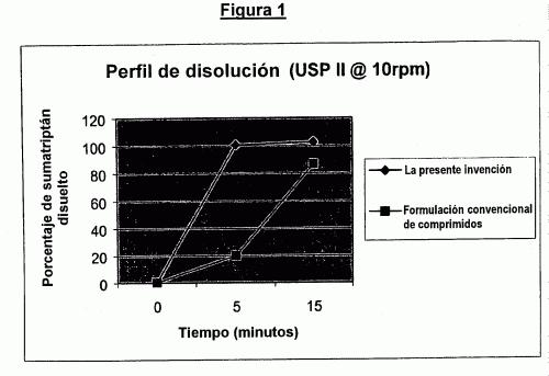 COMPOSICION FARMACEUTICA QUE COMPRENDE UN AGONISTA DEL RECEPTOR 5HT1.