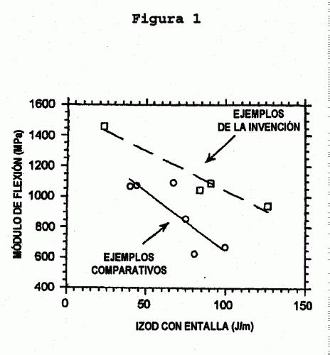 COPOLIMEROS DE IMPACTO DE PROPILENO.