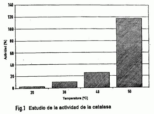 FORMULACION COSMETICA QUE CONTIENE DERIVADOS DE ECTOINA, ENZIMAS, VITAMINAS Y/O DERIVADOS DE VITAMINAS.