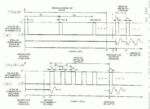 METODO DE CONTROL PARA BOMBA ELECTROMAGNETICA DE COMBUSTIBLE.