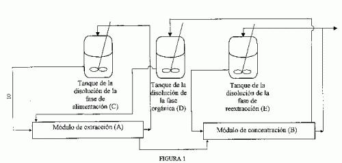 METODO PARA LA EXTRACCION Y CONCENTRACION SIMULTANEAS DE COMPUESTOS DE FASES LIQUIDAS UTILIZANDO MEMBRANAS MICROPOROSAS.