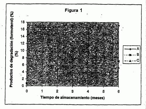 ORICEDUNUEBTI OARA ORIDYCUR YBA CINOISUCUIB NUCRIBUZADA ESTABLE DE FORMOTEROL CON UN GLUCOCORTICOSTEROIDE.