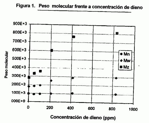 POLIMEROS COMPOLIMERIZADOS DE PROPILENO Y DIENO.