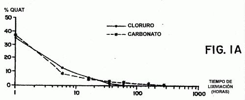 PREPARACION DE CARBONATOS DE AMONIO CUATERNARIO.