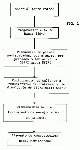 PROCEDIMIENTO DE FABRICACION DE UN ELEMENTO CONSTRUCTIVO DE UNA ALEACION DE ALUMINIO POR CONFORMACION EN CALIENTE Y EN FRIO.