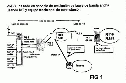 PROCEDIMIENTO PARA PONER A DISPOSICION SERVICIOS TELEFONICOS SOBRE LINEAS DE CONEXION XDSL.