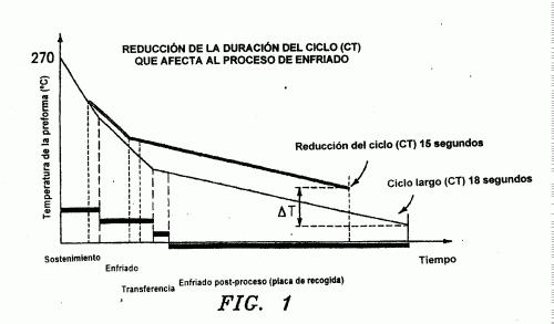PROCEDIMIENTO Y APARATO DE REFRIGERACION DE UNA PREFORMA DESPUES DEL MOLDEADO, Y ESPIGA DE REFRIGERACION.
