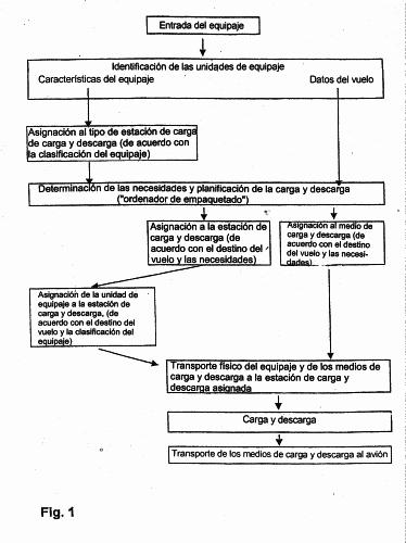 PROCEDIMIENTO Y DISPOSITIVO PARA EL TRANSPORTE, CLASIFICACION Y CARGA AUTOMATICAS DE EQUIPAJE.