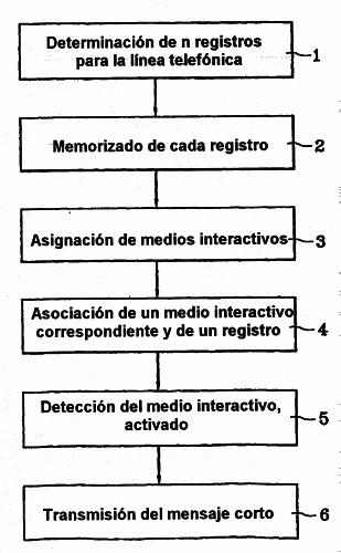 PROCEDIMIENTO Y TERMINAL PARA EL ENVIO DE MENSAJES CORTOS (SMS).