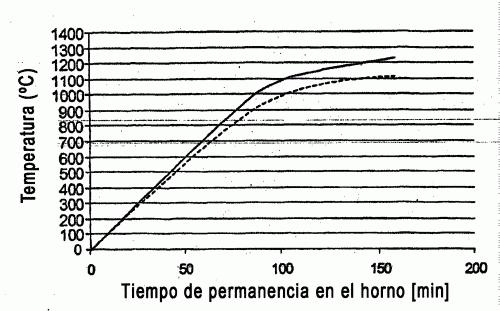 PROCESO PARA EL CONTROL DE LA DISTRIBUCION DE INHIBIDORES EN LA PRODUCCION DE BANDAS DE ACERO ELECTRICO CON GRANOS ORIENTADOS.