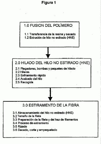 PRODUCCION DE FIBRAS TEXTILES CORTADAS A PARTIR DE POLI(TEREFTALATO DE TRIMETILENO).