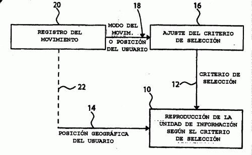 REPRODUCCION DE INFORMACION EN FUNCION DEL LUGAR ADAPTANDO UN PARAMETRO DE SELECCION GEOGRAFICO.