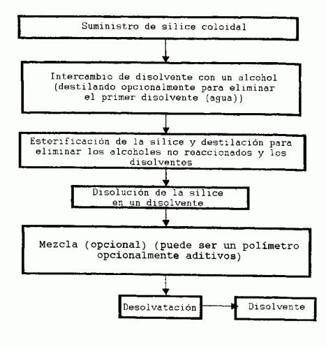 SILICE ESTABILIZADA Y PROCEDIMIENTOS PARA LA FABRICACION Y USO DE LA MISMA.