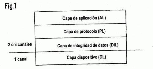 SISTEMA DE ORDENADOR CON TRANSMISION MULTICANAL SEGURA.
