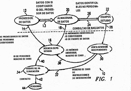 SISTEMA Y METODO DEPOSTIARIO DE DATOS PRIVADOS.