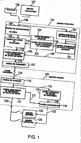 APARATO DE TRANSMISION DE DATOS, APARATO DE RECEPCION DE DATOS Y APARATO DE CONTROL DE LA TRANSMISION DE DATOS.
