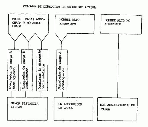 COLUMNA DE DIRECCION Y PROCEDIMIENTO DE MODIFICACION DE POSICION PARA UNA COLUMNA DE DIRECCION.