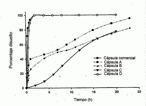 COMPOSICIONES DE LIBERACION DUAL DE UN INHIBIDOR DE LA CICLOOXIGENASA-2.