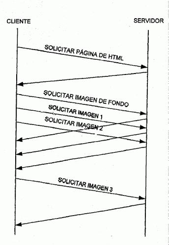 CONTROL DE TRANSFERENCIA DE OBJETO EN UNA RED DE COMUNICACIONES.