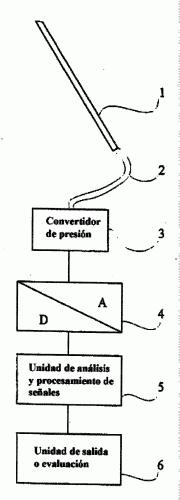 CORRECCION DE MEDICIONES DE PRESION SANGUINEA EN SISTEMAS INVASIVOS RELLENOS DE LIQUIDO.