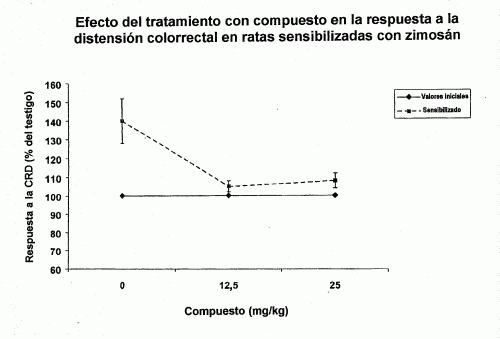 DERIVADOS GLICOLICOS DE XANTINAS PARA TRATAR EL SINDROME DEL INTESTINO IRRITABLE.