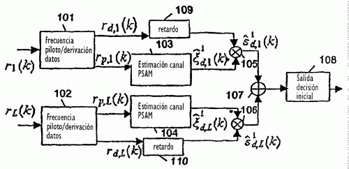 METODO DE ESTIMACION DE UN CANAL SOMETIDO A DEBILITAMIENTOS UNIFORMES ('FLAT FADING') EN UN SISTEMA DE COMUNICACION CDMA Y APARATO PARA EL MISMO.
