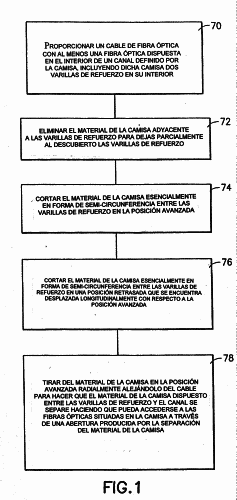 METODO PARA ACCEDER A FIBRAS OPTICAS DE LA REGION INTERMEDIA DE UN CABLE DE FIBRA OPTICA.
