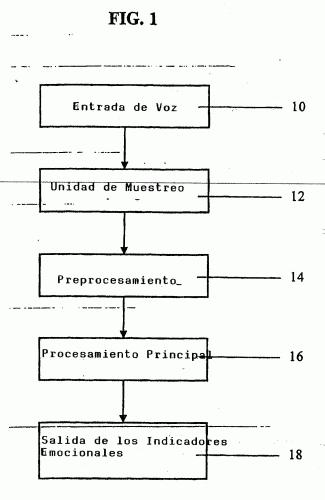 METODO Y APARATO PARA ANALISIS DE LA CONVERSACION.