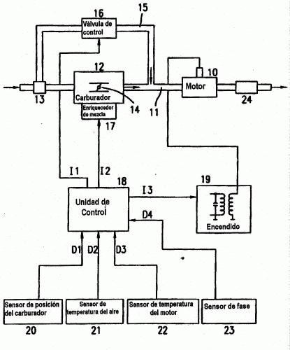 METODO Y APARATO PARA CONTROLAR EMISIONES NOCIVAS PROCEDENTES DE MOTORES DE COMBUSTION INTERNA.