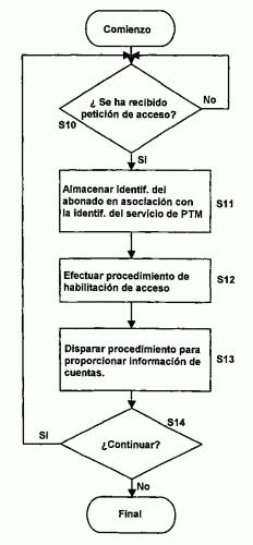 METODO Y SISTEMA PARA ACCESO Y CONTABILIZACION DE SERVICIOS PUNTO-MULTIPUNTO.