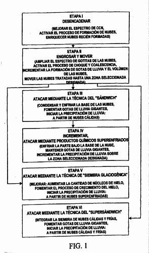 MODIFICACION DEL TIEMPO ATMOSFERICO MEDIANTE LA TECNOLOGIA PARA PRODUCIR LLUVIA REAL.