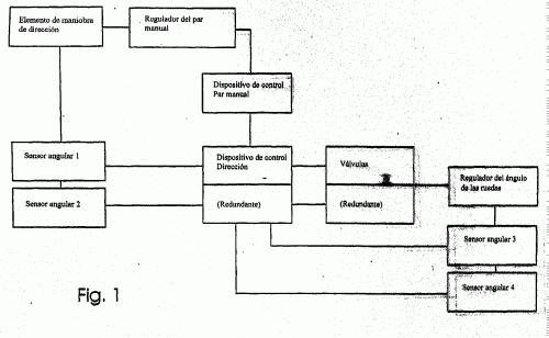 NIVEL DE EMERGENCIA ADICIONAL EN CASO DE AVERIA DE LOS SENSORES ANGULARES PARA UN SISTEMA DE DIRECCION CONTROLADA POR CABLE SIN CONEXION DE EMERGENCIA MECANICA/HIDRAULICA Y PROCEDIMIENTO PARA DETERMINAR ANGULO DE ROTACION DEL ELEMENTO MANIOBRA DIRECCION DE UNA DIRECCION ASISTIDA.