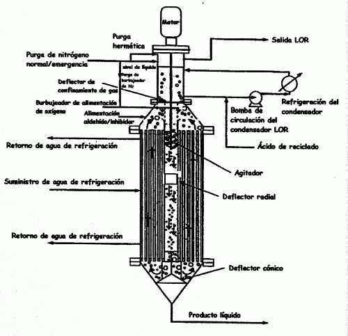 PREPARACION DE ACIDOS ORGANICOS.