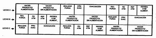 PROCEDIMIENTO DE ADSORCION CON PRESION ALTERNA PARA PRODUCIR UN GAS CON UNA PRESION DECRECIENTE EN EL LECHO DE ADSORCION.
