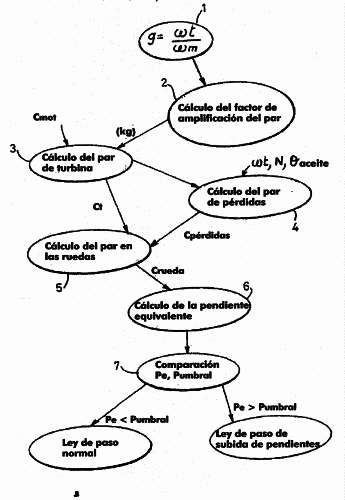 PROCEDIMIENTO DE CONTROL DE UNA TRANSMISION AUTOMATICA EN FUNCION DEL PERFIL DE LA CARRETERA.