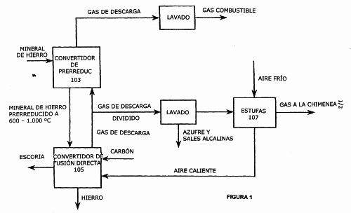 PROCEDIMIENTO DE FUSION DIRECTA.