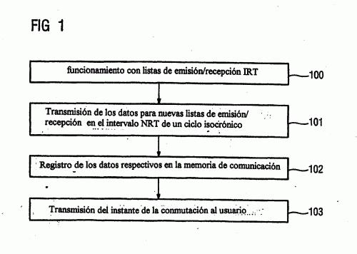 PROCEDIMIENTO PARA EL FUNCIONAMIENTO DE UN SISTEMA DE COMUNICACION CICLICO ISOCRONO.