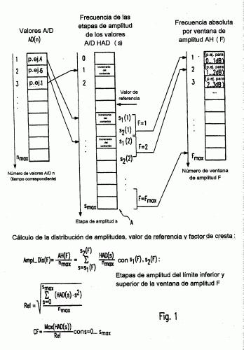 PROCEDIMIENTO PARA MOSTRAR LAS DISTORSIONES DE AMPLITUD DE UN CANAL DE TRANSMISION.