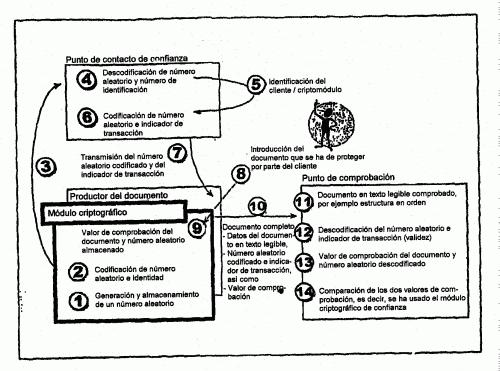 PROCEDIMIENTO Y DISPOSITIVO PARA LA REALIZACION DE DOCUMENTOS COMPROBABLES A PRUEBA DE FALSIFICACION.