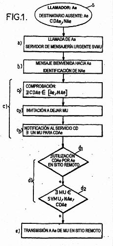 PROTOCOLO DE TRANSMISION DE UNA INFORMACION DE LLAMADA TELEFONICA URGENTE DE UN ABONADO AUSENTE DE SU DOMICILIO.