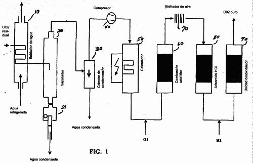Purificacion de dioxido de carbono en plantas de etilenglicol for Plantas de purificacion