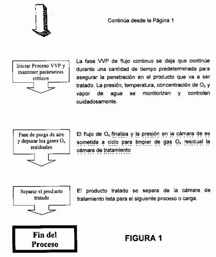 REDUCCION DINAMICA DE CARGA BIOLOGICA POR O(X).