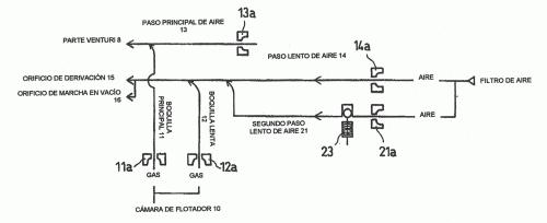 SISTEMA REGULADOR DE SUMINISTRO DE COMBUSTIBLE DE CARBURADOR.